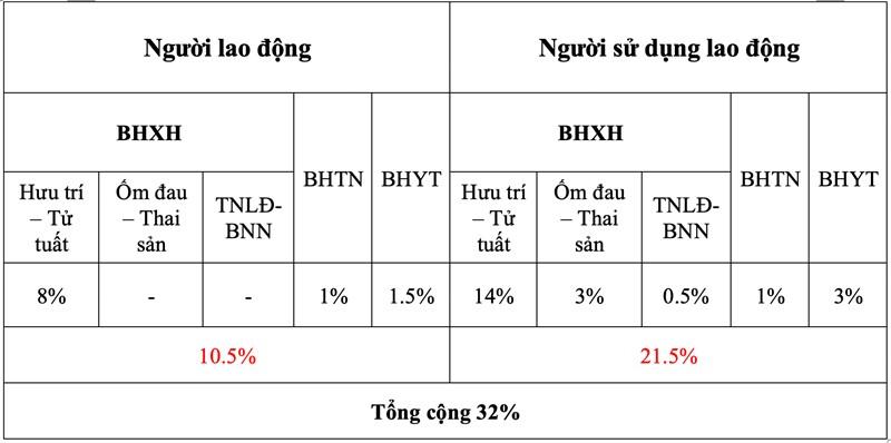 Tỉ lệ đóng BHXH 2021
